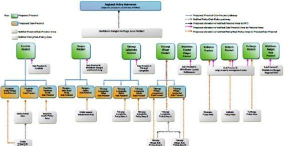 PAUP Auckland Unitary Plan